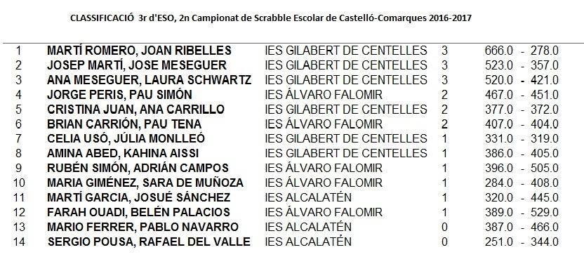 CLASIFICACI_3r_dESO_Castell_Comarques__2016-2017.jpg